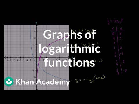 Graphs of logarithmic functions (video) | Khan Academy