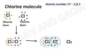 Covalent Bond of Hydrogen , Chlorine and Hydro Chloride Molecule (Different Kind Of Bonds) [Hindi]