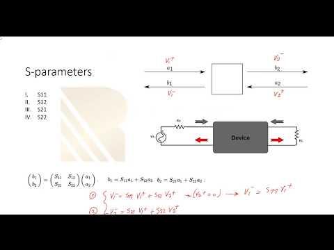 RF Fundamentals,Basic Concepts and Components (RAHRF101 ...