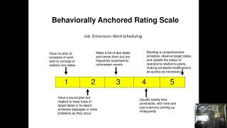 BARS- Behaviourally Anchored Rating Scale, a modern method of Performance Appraisal