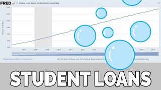 US Student Loan Bubble & Lending Tightening Up!