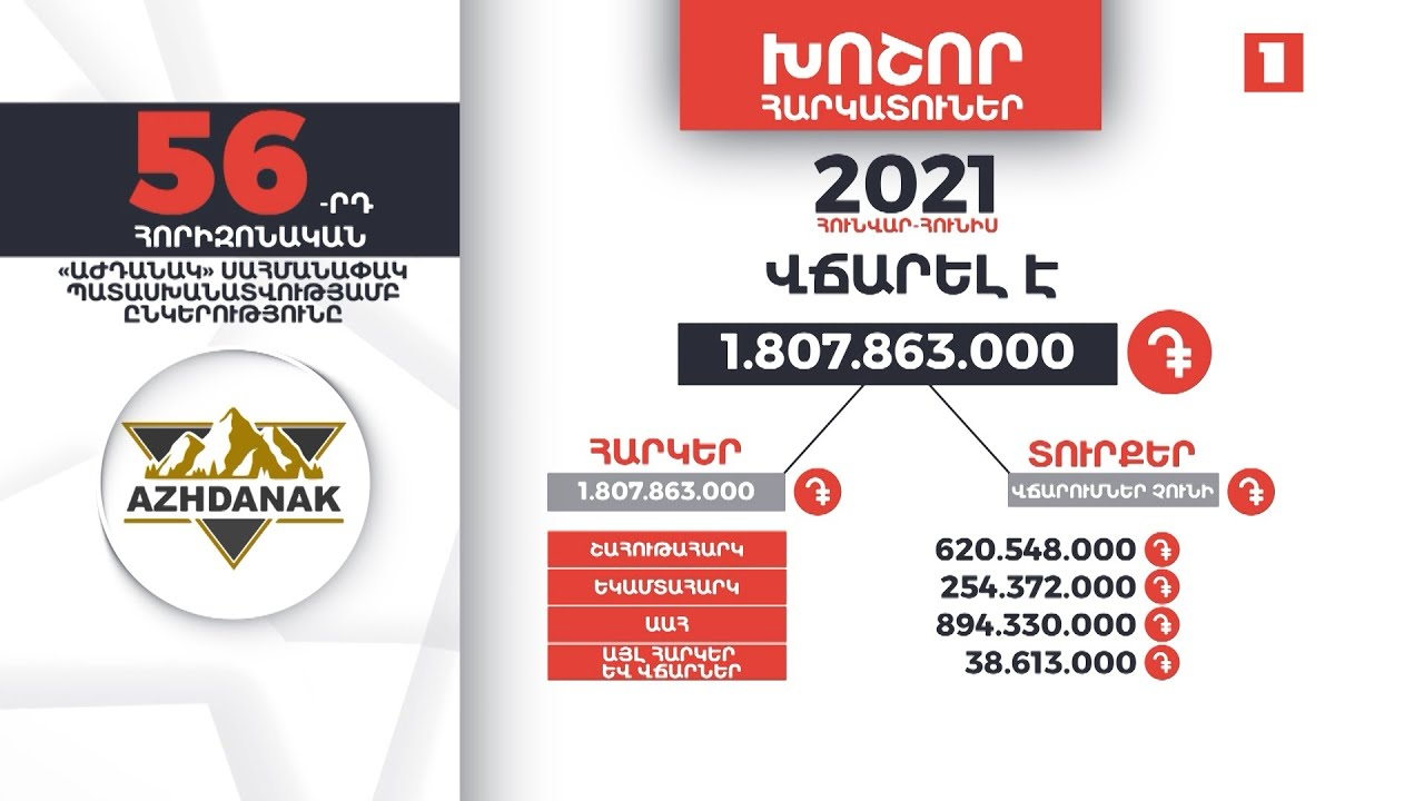«Աժդանակ» ընկերությունը 6 ամսում 1 մլրդ 807 մլն դրամ հարկ է վճարել