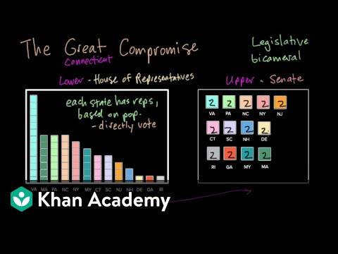 The Constitutional Convention of 1787 (video) Khan Academy