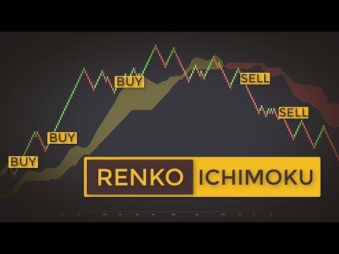 Explosive Ichimoku Renko Trading Strategy | How To Swing Trade Stocks Like A Samurai
