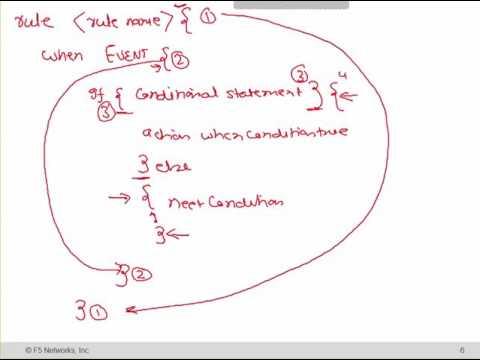 UniNets : F5 LTM i-Rules (Online Training) | What is iRule? - YouTube