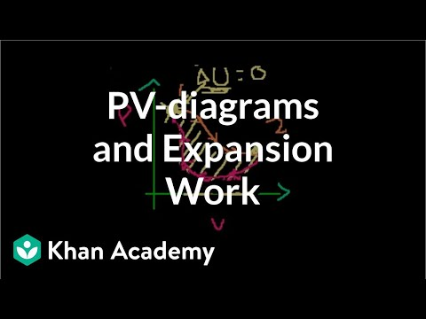 PV-diagrams and expansion work (video) Khan Academy