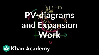 PV-diagrams and Expansion Work