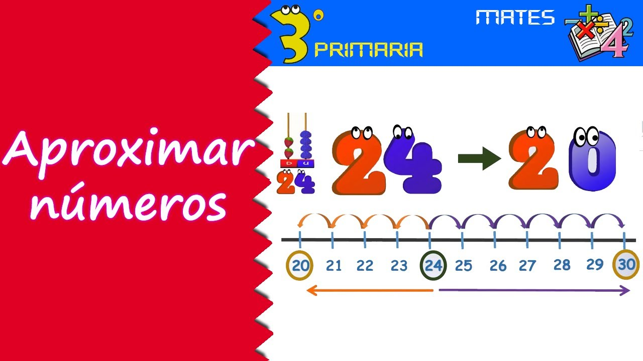Matemáticas. 3º Primaria. Tema 1. Aproximación de números