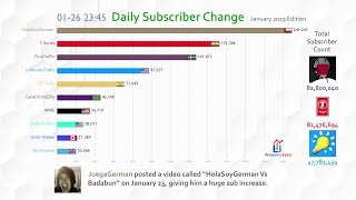 Most Subscribed YouTube Channel Daily Subscriber Change (January 2019)