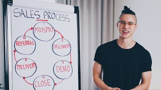 How To Improve Your Sales Process And Increase Business – Patrick Dang