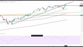 Wall Street – Warten auf neue Impulse
