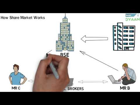 What is Share And Stock Market –(Hindi)