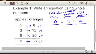 Ratio Tables To Equations