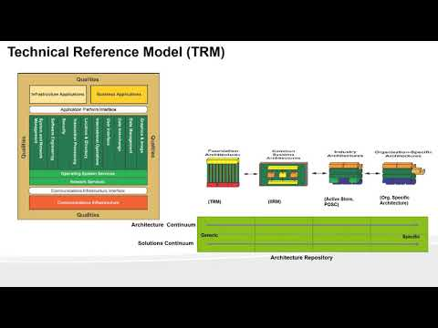 Day 11 - Enterprise Architecture certification Preparation - TOGAF ...