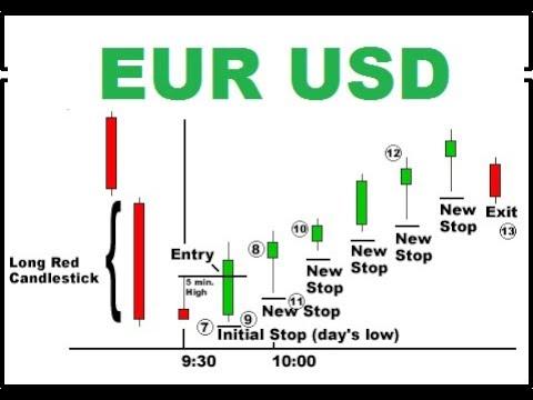 Video corso trading forex
