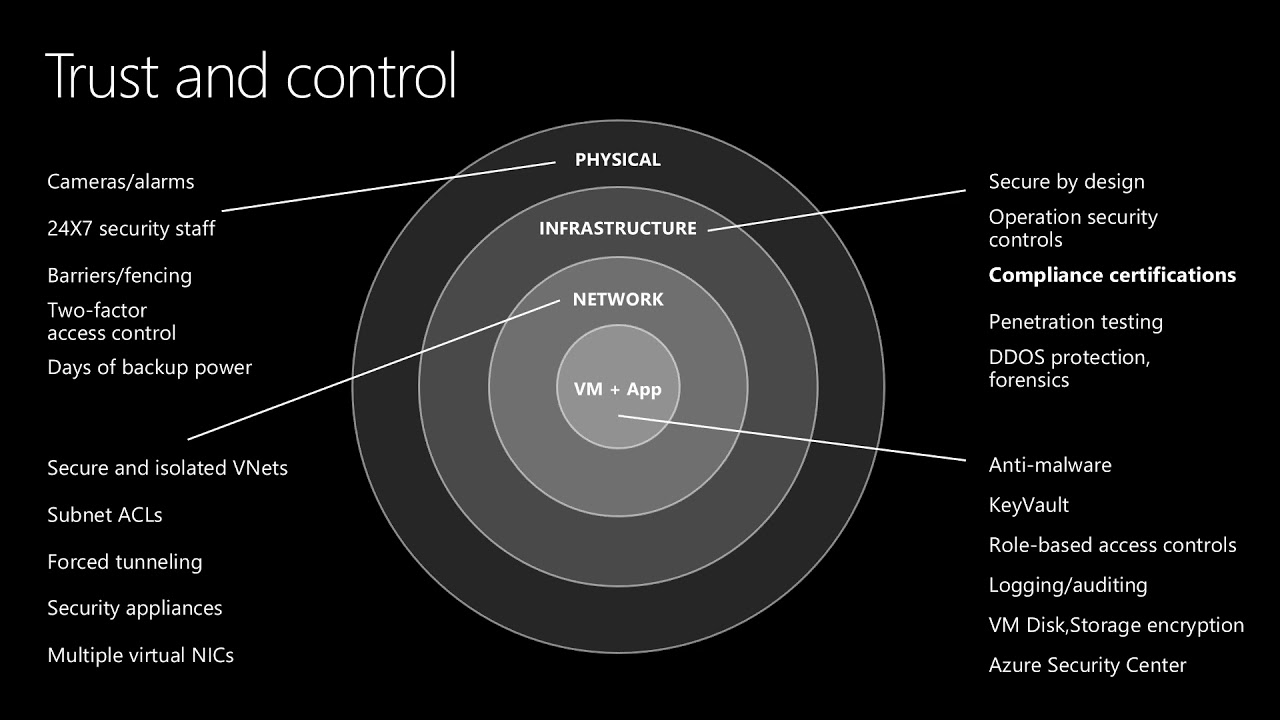 Demystifying Azure (un)security