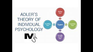 Adler's Theory of Individual Psychology - Simplest Explanation Ever