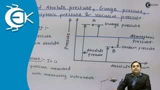 What is definitions of Absolute Pressure Guage Pressure, Atmospheric Pressure, Vaccum Pressure