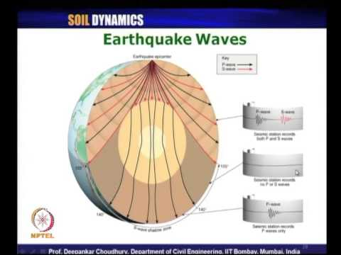Mod-03 Lec-17 L17-Earthquake Waves; P-waves, S-waves, 3 circle method