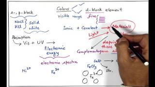 d & f-Block Elements 5