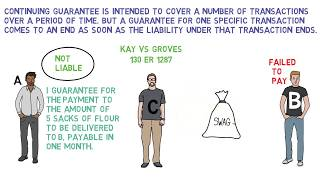 SURETY'S LIABILITY {nature & extent} {continuing guarantee} {joint debtors & suretyship} ContractAct