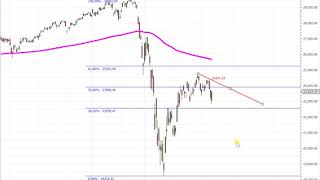 Wall Street – War es das schon?
