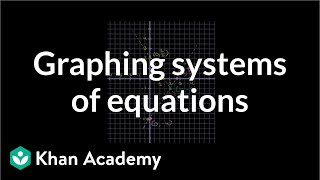 Graphings Systems of Equations