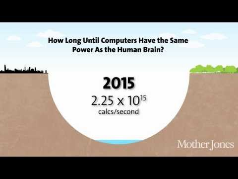 When Will Computers Be As Powerful As The Human Brain?