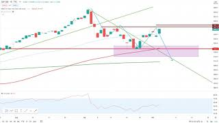 Wall Street – Durchatmen…