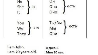 Урок 2/Am/Is/Are in use/  Практикуем to be глаголы в коротком тексте о Джоне