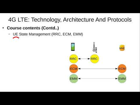 Introduction to 4G LTE: Technology, Architecture and Protocols Course
