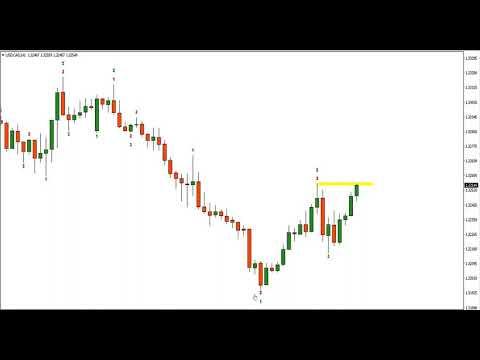 Strategia efficace per il trading di opzioni binarie