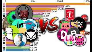 TOP 20 - Most Subscribed YouTube Channels - 2005-2020