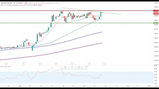 Wall Street – Nasdaq100 mit Fehlausbruch?