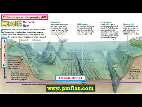 [O1] Ocean Relief - Oceanography UPSC IAS Prelims and Mains