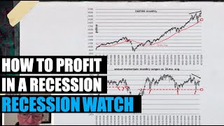 🔴 How to Profit From A Recession - The Biggest Trade of the Century | Recession Watch