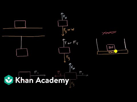 Types of forces and free body diagrams (video) Khan Academy