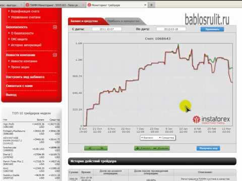 График движения цен на бинарных опционах