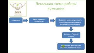 Краткая презентация ПК Сова 03.2015 (PK Sova, кооператив, холистинг)