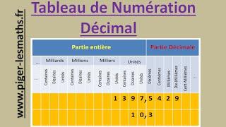 Math 6ème : Le tableau de numération décimale ( Les Nombres Décimaux )