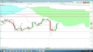 Video Analisi con Ichimoku - Riccardo Zago - 27/06/2017