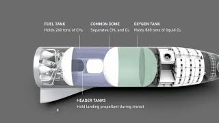 SpaceX 'BFR' Spaceship: Elon Musk Takes You Under the Hood