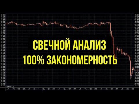 Краткий курс по опционам