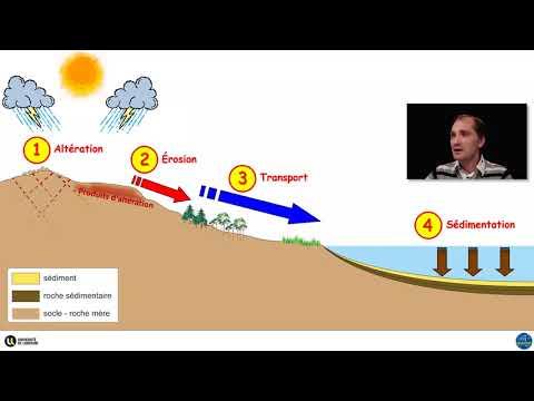 Le cycle des roches sédimentaires