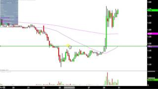 22nd Century Group - XXII Stock Chart Technical Analysis for 07-28-17