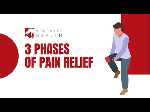 , title : 'Introduction to Pain Relief at Anodyne