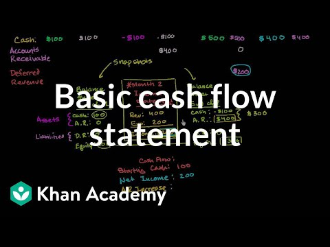 Basic cash flow statement (vídeo) Khan Academy - cash flow statement