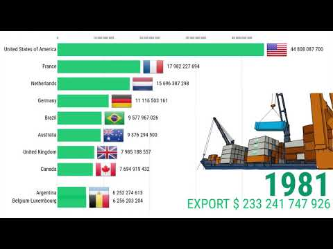 , title : 'Export values agricultural products per country in $ | Top 10 🚜