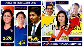 2022 Presidential Election Candidates: Philippines Pulse Asia Survey