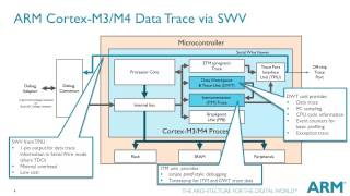 Video Tutorial on ARM Cortex-M Series - Debug and Trace